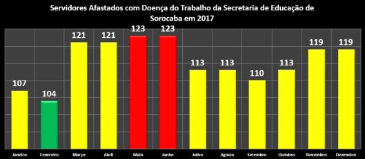 Servidores afastados com Doença do Trabalho da Secretaria da Educação (Sedu) em 2017