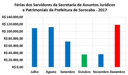 Férias dos Servidores da Secretaria de Assuntos Jurídicos e Patrimoniais da Prefeitura de Sorocaba no Segundo Semestre de 2017