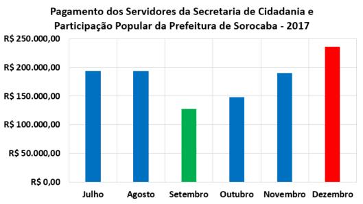 Pagamento Mensal dos Servidores da Secretaria de Cidadania e Participação Popular da Prefeitura de Sorocaba no Segundo Semestre de 2017