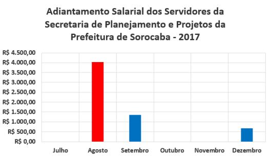Adiantamento Salarial dos Servidores da Secretaria de Planejamento e Projetos da Prefeitura de Sorocaba no Segundo Semestre de 2017