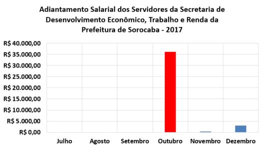 Adiantamento Salarial dos Servidores da Secretaria de Desenvolvimento Econômico, Trabalho e Renda da Prefeitura de Sorocaba no Segundo Semestre de 2017
