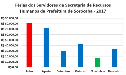 Férias dos Servidores da Secretaria de Recursos Humanos da Prefeitura de Sorocaba no Segundo Semestre de 2017