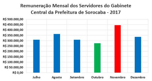 Remuneração Mensal dos Servidores do Gabinete Central da Prefeitura de Sorocaba no Segundo Semestre de 2017