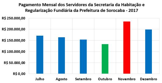 Pagamento Mensal dos Servidores da Secretaria da Habitação e Regularização Fundiária da Prefeitura de Sorocaba no Segundo Semestre de 2017