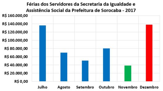 Férias dos Servidores da Secretaria da Igualdade e Assistência Social da Prefeitura de Sorocaba no Segundo Semestre de 2017