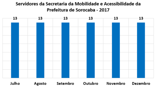 Servidores da Secretaria de Mobilidade e Acessibilidade da Prefeitura de Sorocaba no Segundo Semestre de 2017