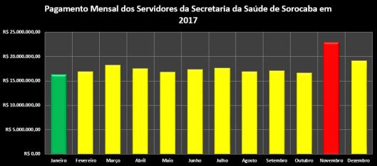 Pagamento Mensal dos Servidores da Secretaria da Saúde da Prefeitura de Sorocaba em 2017
