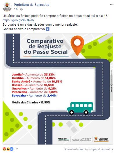 Comparativo de tarifa de Transporte de Sorocaba em 2018