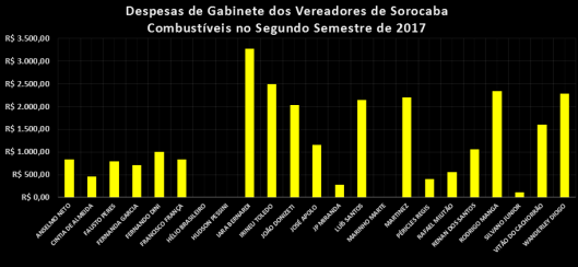 Despesas de Gabinete dos Vereadores de Sorocaba no Segundo Semestre de 2017 - Combustível