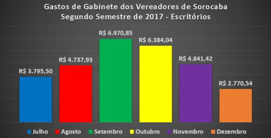 Despesas de Gabinete dos Vereadores de Sorocaba no Segundo Semestre de 2017 - Materiais de Escritórios