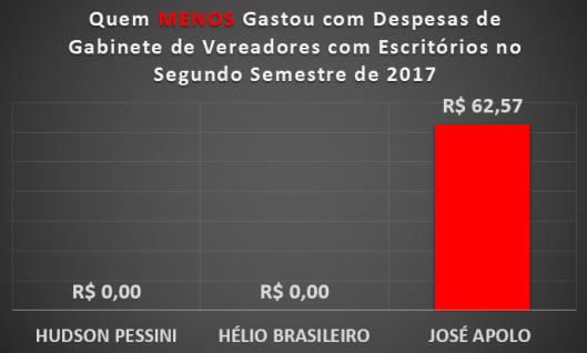 Vereadores de Sorocaba que MENOS gastaram com Materiais de Escritórios no Segundo Semestre de 2017