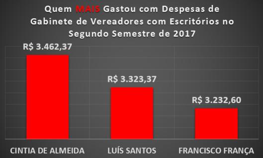 Vereadores de Sorocaba que MAIS gastaram com Materiais de Escritórios no Segundo Semestre de 2017