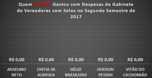 Vereadores de Sorocaba que MENOS gastaram com Selos no Segundo Semestre de 2017