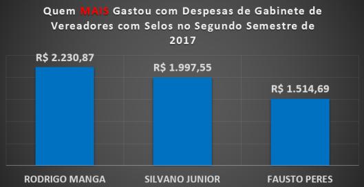 Vereadores de Sorocaba que MAIS gastaram com Selos no Segundo Semestre de 2017