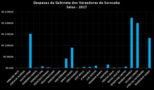 Despesas de Gabinete dos Vereadores de Sorocaba no Segundo Semestre de 2017 - Selos