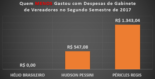 Vereadores de Sorocaba que MENOS gastaram com Despesas de Gabinete no Segundo Semestre de 2017