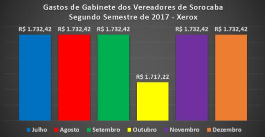 Despesas de Gabinete dos Vereadores de Sorocaba no Segundo Semestre de 2017 -Xerox