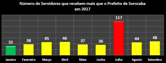 Número de Servidores que recebem mais que o Prefeito de Sorocaba em 2017