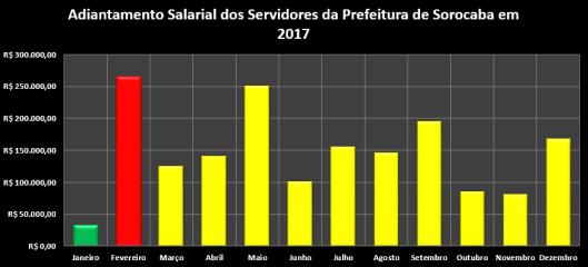 Adiantamento Salarial dos Servidores da Prefeitura de Sorocaba em 2017