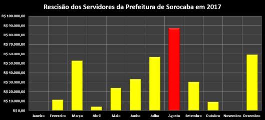 Rescisão dos Servidores da Prefeitura de Sorocaba em 2017