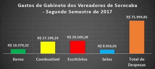 Despesas de Gabinete dos Vereadores de Sorocaba no Segundo Semestre de 2017