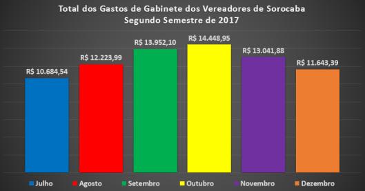 Total das Despesas de Gabinete dos Vereadores de Sorocaba no Segundo Semestre de 2017