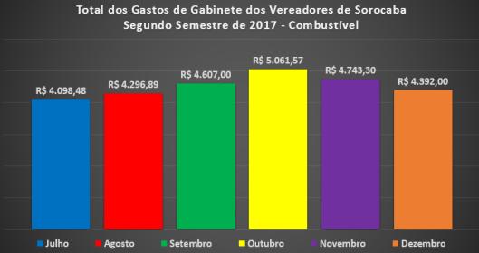 Despesas de Gabinete dos Vereadores de Sorocaba no Segundo Semestre de 2017 – Combustível