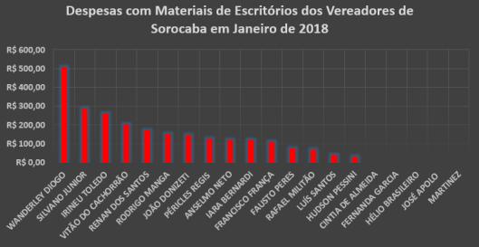 Gráfico dos gastos com Materiais de Escritórios dos Vereadores de Sorocaba em Janeiro de 2018