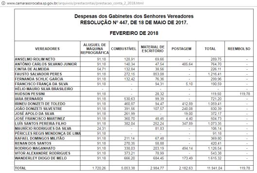 Gastos de Gabinete dos Vereadores de Sorocaba em Fevereiro de 2018