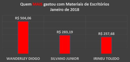 Gráfico dos gastos com Materiais de Escritórios dos Vereadores de Sorocaba em Janeiro de 2018 - Quem mais Gastou