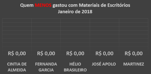 Gráfico dos gastos com Materiais de Escritórios dos Vereadores de Sorocaba em Janeiro de 2018 - Quem menos Gastou