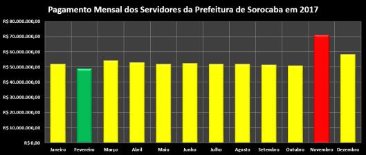 Pagamento Mensal dos Servidores da Prefeitura de Sorocaba em 2017 (meses)