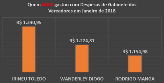 Gráfico do Total dos Gastos de Gabinete dos Vereadores de Sorocaba em Janeiro de 2018 - Quem mais Gastou
