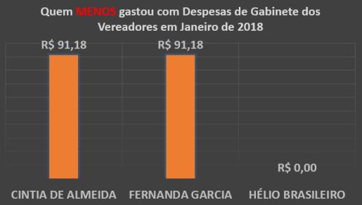Gráfico do Total dos Gastos de Gabinete dos Vereadores de Sorocaba em Janeiro de 2018 - Quem menos Gastou