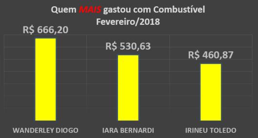 Gráfico dos gastos com Combustíveis dos Vereadores de Sorocaba em Fevereiro de 2018 – Quem mais gastou