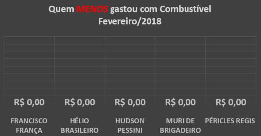 Gráfico dos gastos com Combustíveis dos Vereadores de Sorocaba em Fevereiro de 2018 – Quem menos gastou