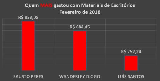 Gráfico dos gastos com Materiais de Escritórios dos Vereadores de Sorocaba em Fevereiro de 2018 – Quem mais Gastou