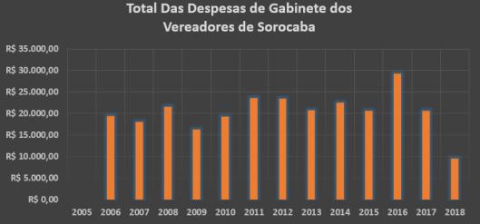 Gráfico do Total dos Gastos de Gabinete dos Vereadores de Sorocaba em Janeiro de 2018