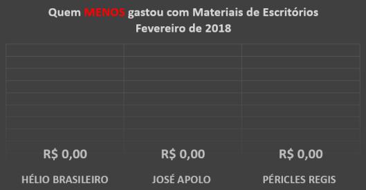 Gráfico dos gastos com Materiais de Escritórios dos Vereadores de Sorocaba em Fevereiro de 2018 – Quem menos Gastou