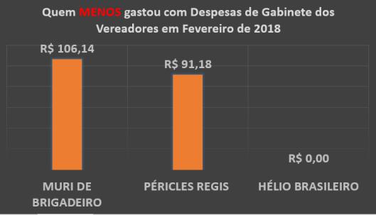 Gráfico do Total dos Gastos de Gabinete dos Vereadores de Sorocaba em Fevereiro de 2018 – Quem menos Gastou