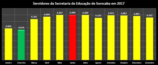 Servidores da Secretaria de Educação de Sorocaba em 2017 (meses)