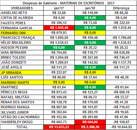 Comparação das Despesas de Gabinete de 2018 – Materiais de Escritórios