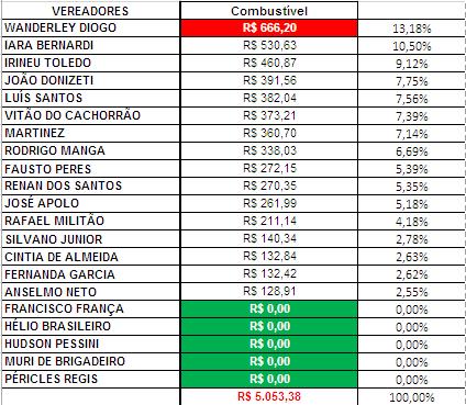 Gráfico dos gastos com Combustíveis dos Vereadores de Sorocaba em Fevereiro de 2018