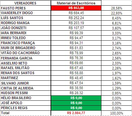 Gráfico dos gastos com Materiais de Escritórios dos Vereadores de Sorocaba em Fevereiro de 2018