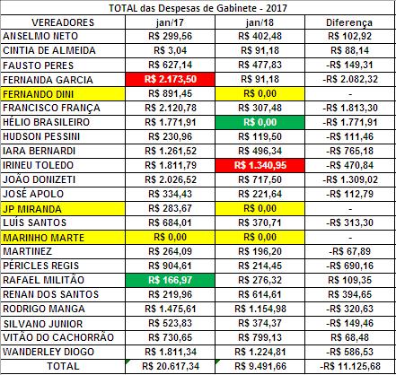 Comparação das Despesas de Gabinete dos Vereadores de Sorocaba de 2018