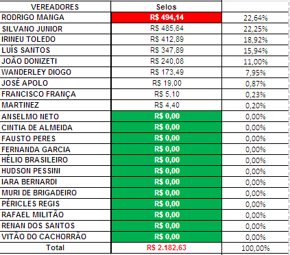 Gráfico dos gastos com Selos / Postagens em Fevereiro de 2018