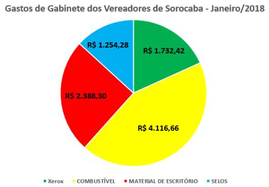 Gastos de Gabinete dos Vereadores de Sorocaba em Janeiro de 2018