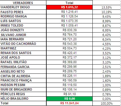 Gráfico do Total dos Gastos de Gabinete dos Vereadores de Sorocaba em Fevereiro de 2018
