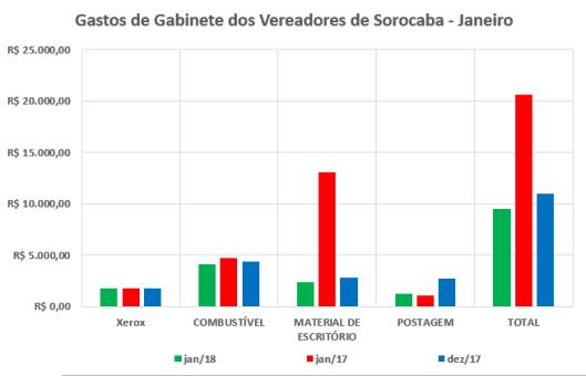 Gastos de Gabinete dos Vereadores de Sorocaba em Janeiro
