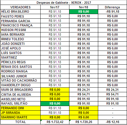 Gastos de Gabinete dos Vereadores de Sorocaba em Fevereiro de 2018 com Xerox